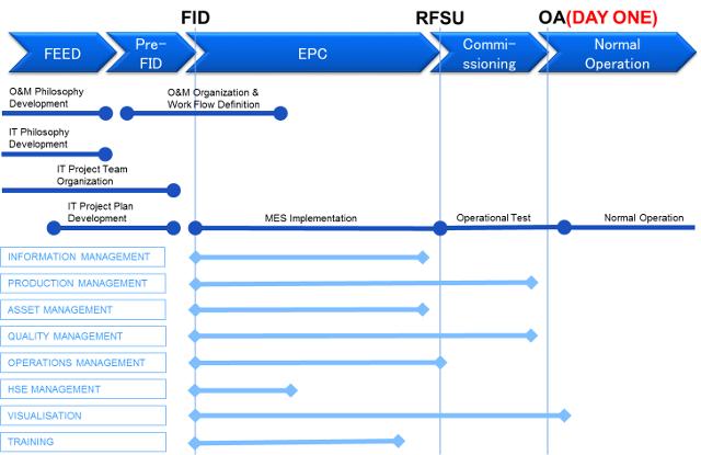 建設工事と情報システム